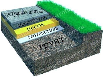 Мощение тротуарной плитой на песок с подготовкой основания - песок