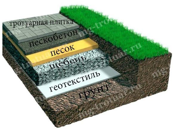 Укладка тротуарной плитки с подготовкой основания -Щебень - песок (1)