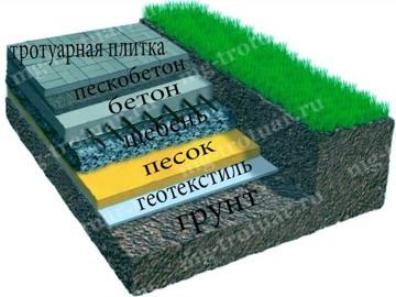 укладка брусчатки с подготовкой бетонного основания